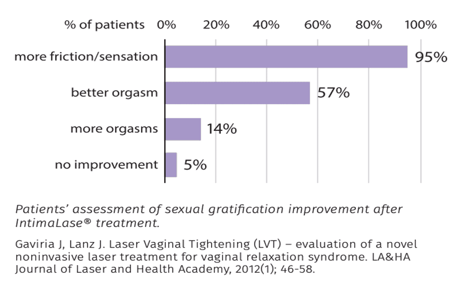 Diagram showing percentage of patients who improved their sexual satisfaction after IntimaLase® treatment